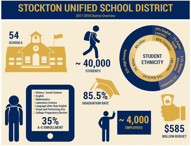 District Overview Infographic.