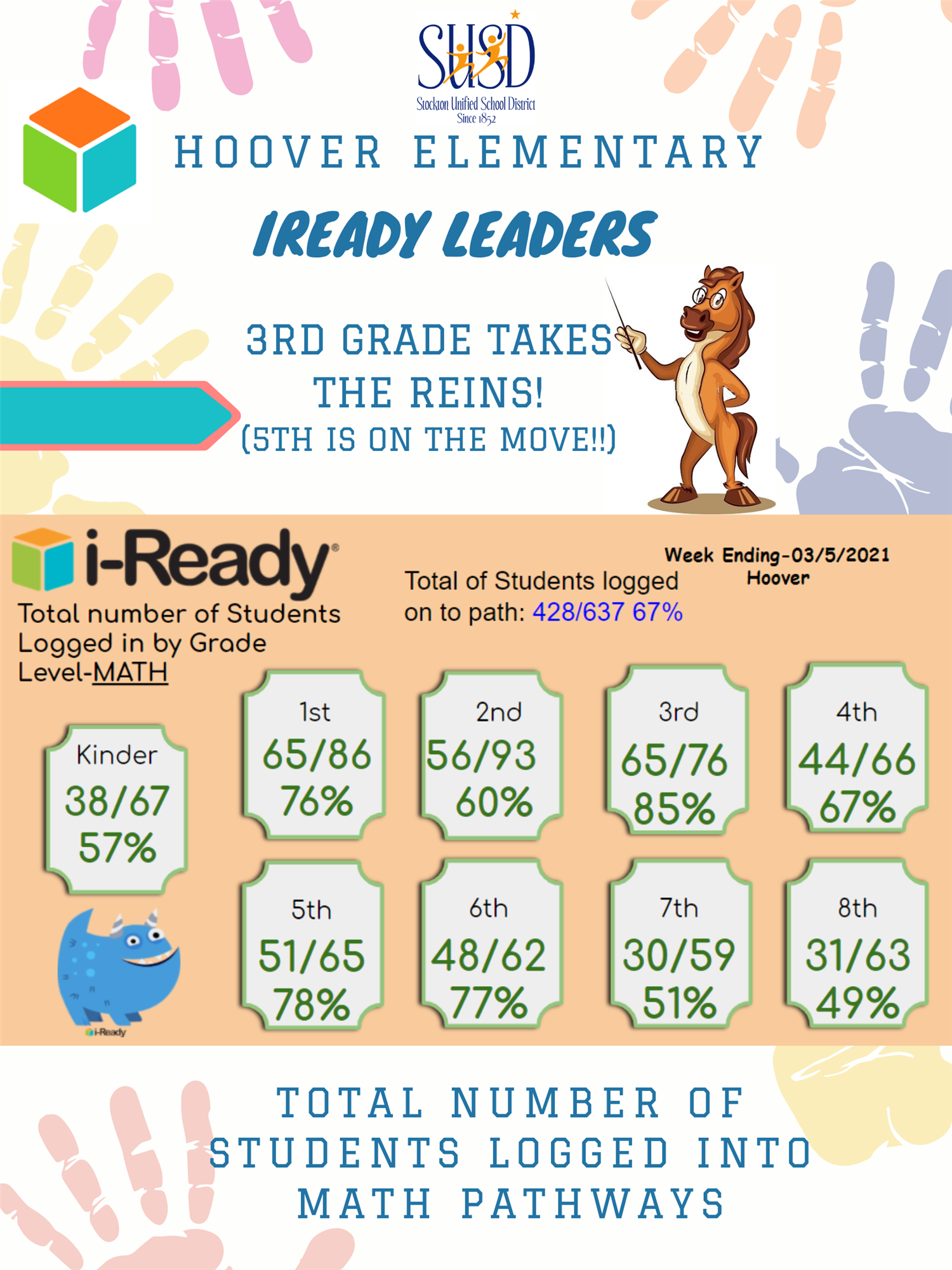 iReady Math Leaders!