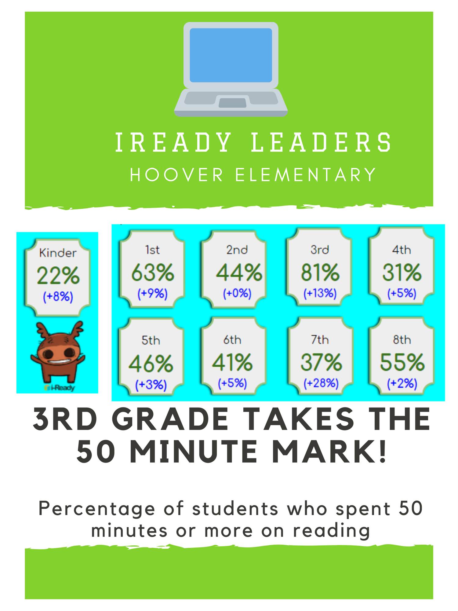 iReady 50min READING leaders