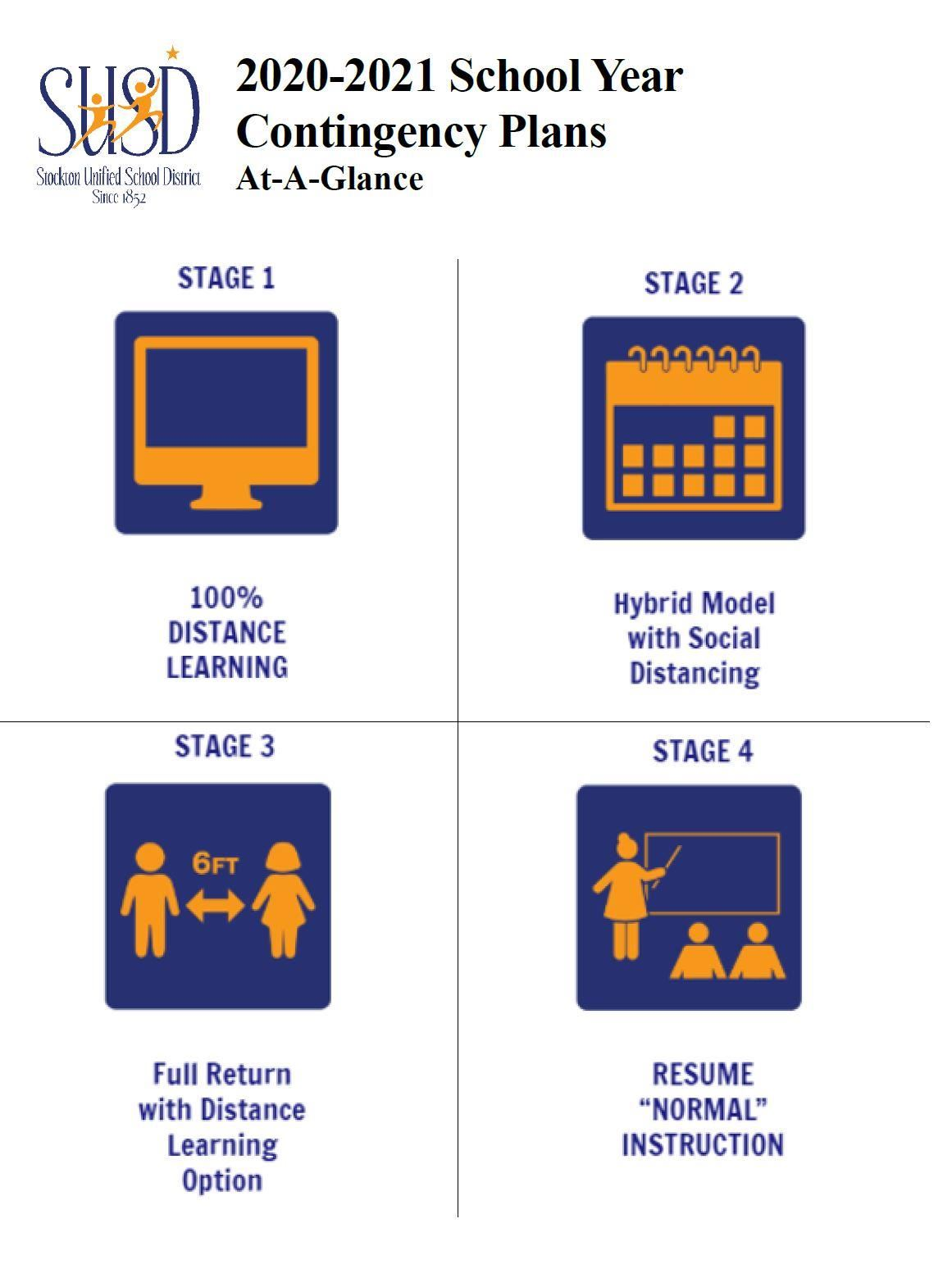 Four Stages Graphic