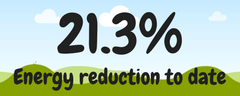 Energy Reduction to Date