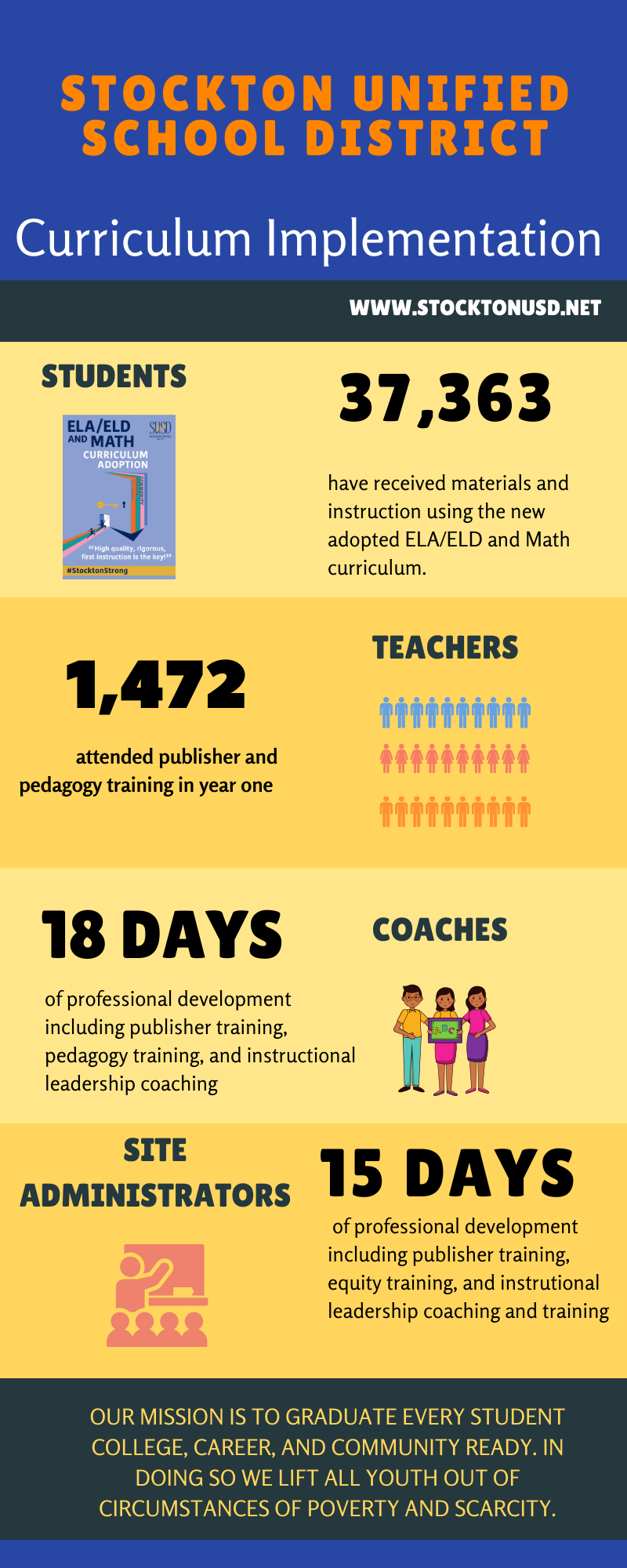 Curriculum Implementation Stats
