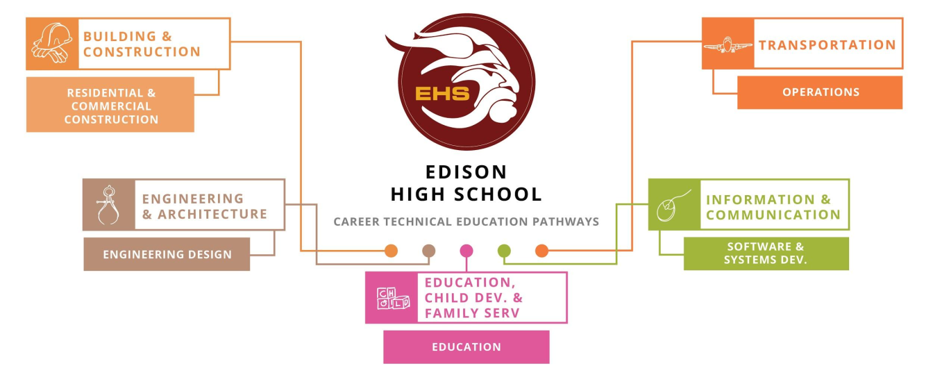 Edison CTE Pathways
