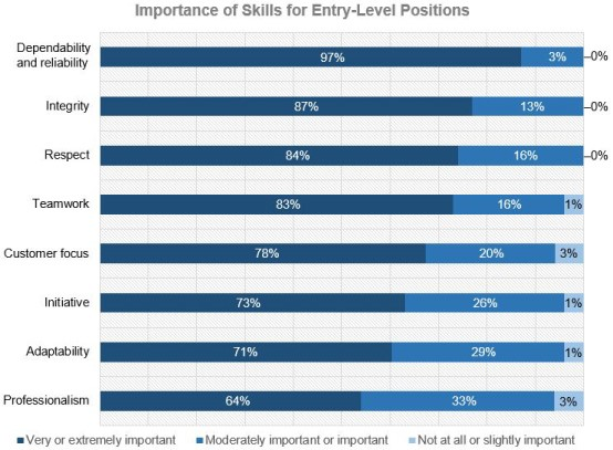 Entry-Level Positions Sills